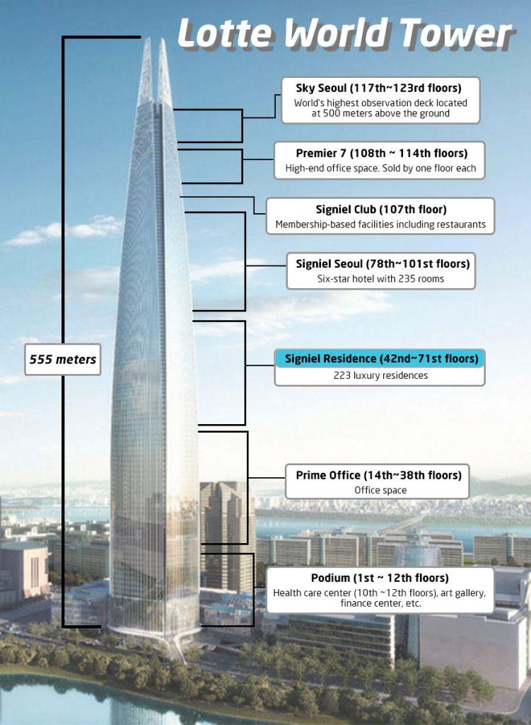 Détails sur la Lotte Tower